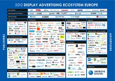 2012 Display Advertising Ecosystem   #RTB #advertising #online  Ad network,  mobile advertising,  iptv, app advertising,  game advertising,  ad serving,  ad server, adserving,  rtb, real time bidding, saas, ad platform  http://adserversolutions.com/