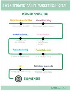 Las 8 tendencias de Marketing Digital. Infografía en español. #CommunityManager
