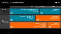 AMD anuncia plan de productos y estrategia de servidores