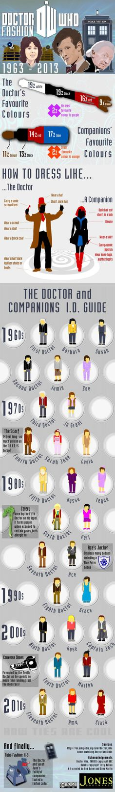 This is super inaccurate. Not sure why I'm even pinning it.  1) More companions wore pants than skirts 2) Black and white shouldn't count as colors because they are the bases you build an outfit off of. Brown could go this way, too.   3) Where is Donna? Mickey? Rory? 4) Rose spent just as much time with 10 as 9 and had a romantic relationship with him. How can she not be shown with him?