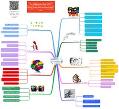 PMBOK Knowledge Areas Mind Map