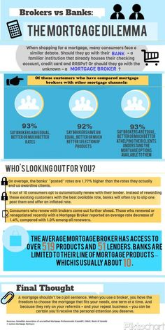 When shopping for a mortgage, many consumers face the debate of going with their current financial institution or a using the services of a mortgage broker. I think you'll clearly see from this Infographic it's worth finding and working with a mortgage broker you feel confident has your best interests in mind.