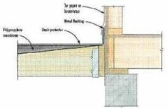 Low-Cost Deck Drainage: Landscape membrane and off-the-shelf gutters keep the space below new and existing decks dry | Professional Deck Builder | Options and Upgrades, Waterproofing, Outdoor Rooms