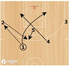 Basketball Play - Cleveland Cavaliers: Wheel Motion
