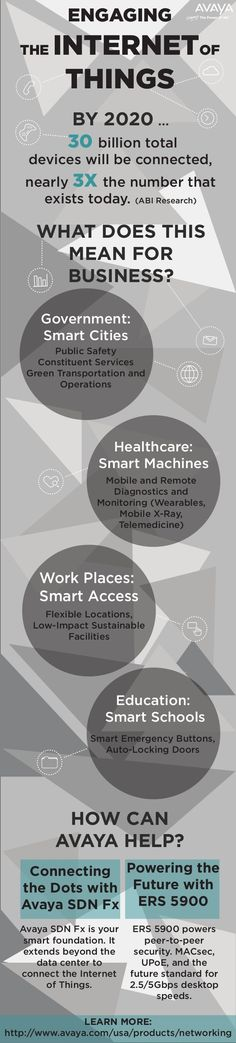 #InternetOfThings boost the industry growth by 2020 Infographic tells how all the platforms from work places,  healthcare and government to education will modify into smarter places by #digitization.