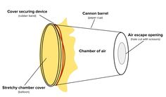 Build an air vortex cannon that shoots air across the room, then modify and test your design to make an air cannon that shoots even farther.