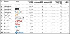 Apple Remains On Top Of The Most Valuable Brands List - The Tech Journal Social Media Branding, Global Brands, Ibm, Third, Names, Positivity, Apple, Technology, Marketing