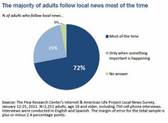 Notícias locais têm a preferência da maioria. Pesquisa nos EUA diz que 72% dos adultos seguem o noticiário da cidade -#conteudo_regional , #engajamento, #resultado para o anunciante http://pewresearch.org/databank/dailynumber/?NumberID=1499