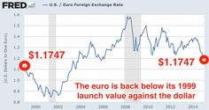 The changes in the euro to dollar exchange rate. Graph from Business Insider.