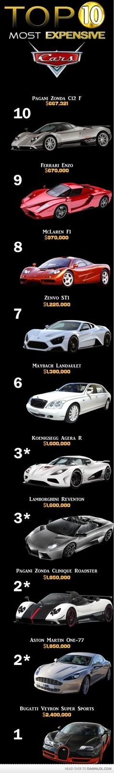 top 10 most expensive cars by edith.delacruz.948