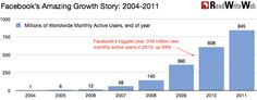 Facebook's Incredible Growth Story In Charts