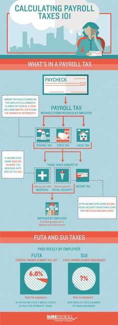 Calculating #PayrollTaxes 101 - #infographic by SurePayroll