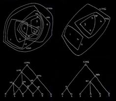 """Diagrams used by Alexander in """"A city is not a tree"""" to explain the Semi-lattice concept"""