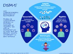 Ce schéma explique les différentes catégories de comportements répétitifs et restreints (CRR), tel qu'ils sont définis par le DSM-5, le manuel de diagnostic de l'autisme. Aspergers, Asd, Trouble, Recherche Google, Logo, Adhd, Autism Awareness, Developmental Disabilities, First Aid