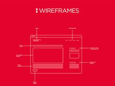 Meaningful Brands Wireframes