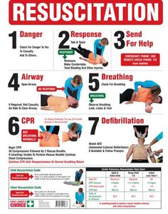 Cardiopulmonary Resuscitation (CPR) Signs provide a step-by-step procedure on how to perform CPR in an emergency situation. In an emergency, apart from calling Triple Zero, CPR signs can communica. How To Do Cpr, How To Perform Cpr, Emergency First Aid, Emergency Medicine, First Aid Poster, Cpr Instructions, First Aid Cpr, Cardiopulmonary Resuscitation, Basic Life Support