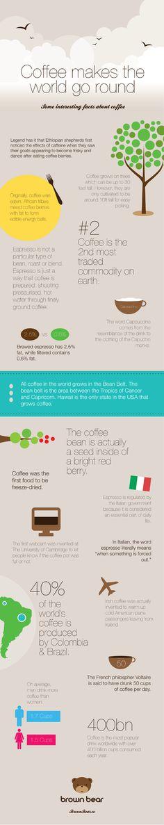 Infografik mit interessanten Fakten rund um Kaffee