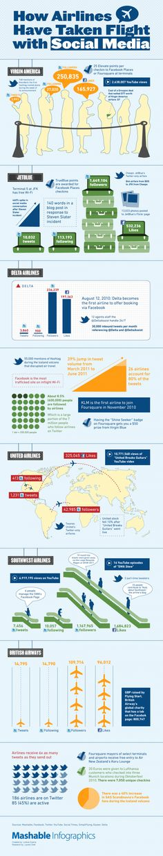 How airlines use social media #Infographics #Airlines #SocialMedia / 굿굿