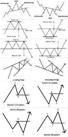 Lovely Chart Patterns Ethereum CHART ethereum a bitcoin ethereum absturz ethereum account ethereum algorithm forex Lovely Patterns vad är ethereum certifikat Millionaire Lifestyle, Blockchain, Candlestick Chart, Trading Quotes, Intraday Trading, Money Trading, Stock Charts, Stock Market Chart, Cryptocurrency Trading