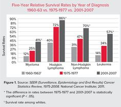 82 Best lymphoma awareness images | Leukemia awareness, Cancer facts  Pin Hodgkin S Wiring Diagram on