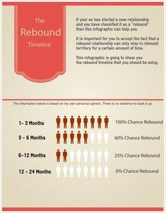 85 Best Rebound Relationships images in 2016 | Rebound relationship