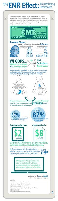 The #EMR effect: transforming healthcare #hcsm #hcsmeu #hcmktg #infographic