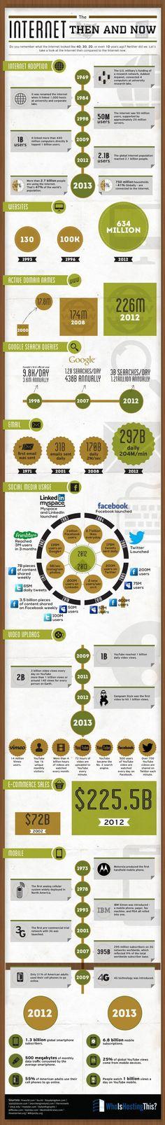 Internet desde su nacimiento a la actualidad - #historia #infografia / The Internet then and now - #infographic
