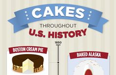 A food timeline has never tasted so sweet. Love this from America's Test Kitchen!