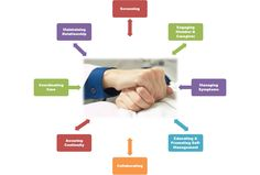 Adopt the care management system which can benefit your practice and thereby reducing medical errors. http://bit.ly/1vEdgMe