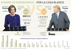 Candidata Carly Fiorina podría destronar a Donald Trump en elecciones