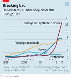 Amid The Opioid Crisis A Different Drug Comes Roaring Back Scourge >> 1754 Best Exponential Curves Images In 2019