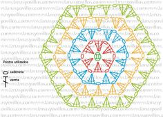 Crochet granny square diagram african flowers Ideas for 2019 Crochet Squares, Hexagon Crochet Pattern, Crochet Motifs, Crochet Blocks, Crochet Mandala, Crochet Diagram, Crochet Chart, Crochet Granny, Crochet Flowers