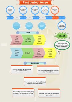 Past perfect tense mind map