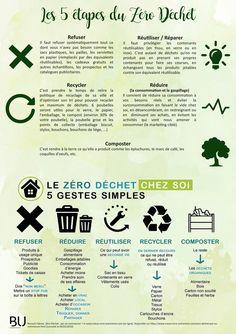 BU de l'Université d'Artois - Semaine du développement durable 2018-2019 Developement Durable, Compost, Communication, Bullet Journal, Coding, Facts, Charts, Environment, Trends
