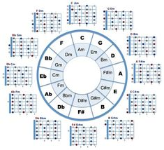 Circle of Fifths and open chord positions combined. Can be used to spice up your open chords or quick fills between open chords. : guitarlessons