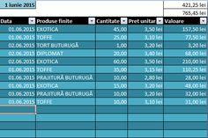 Aceasta aplicatie Excel este creata pentru gestionarea materiei prime intrate in gestiunea patiseriei si a cea iesite conform retetarului stabilit in fila specifica, sub forma de produse finite. Retetarul se poate prestabili si modifica, functie de cerinte si necesitati.