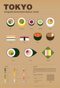 What we like: Putting the infographic in the sushi is such a cute idea! Where we could put it:This would be a cute infographic for a food article in A&E Nhi and Elena Food Design, Game Design, Design Plat, Web Design, The Design Files, Sushi Design, Information Design, Information Graphics, Plakat Design