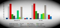 Las webs de las pymes baleares: análisis del OBSI