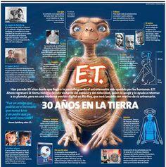 30 años de E.T. #infografia #infographic