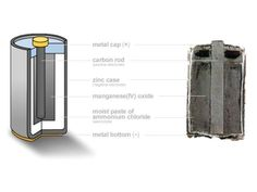 Harvesting Chemicals from a Battery — DIY How-to from Make: Projects