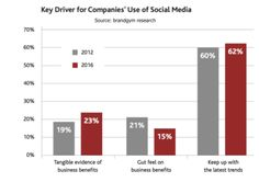 Businesses still not seeing tangible benefits from social media [#ChartoftheDay]