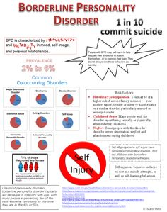 "Borderline Personality Disorder (BPD) and suicide risk infographic via ""Marci, mental health and more"""
