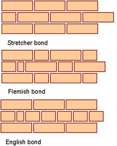 This construction article throws light on types of bonds in brickwork as well as purpose of brick bonding. Concrete Mix Design, Stone Wall Design, Civil Engineering Design, Engineering Tools, Brick Masonry, Masonry Wall, Concrete Cover, Brick Bonds, Types Of Bricks