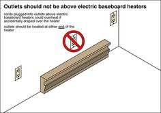 Electric Baseboard Heaters, Electrical Code, Baseboards, Outlets, Coding, Electric Underfloor Heating, Baseboard, Programming, Wall Outlet