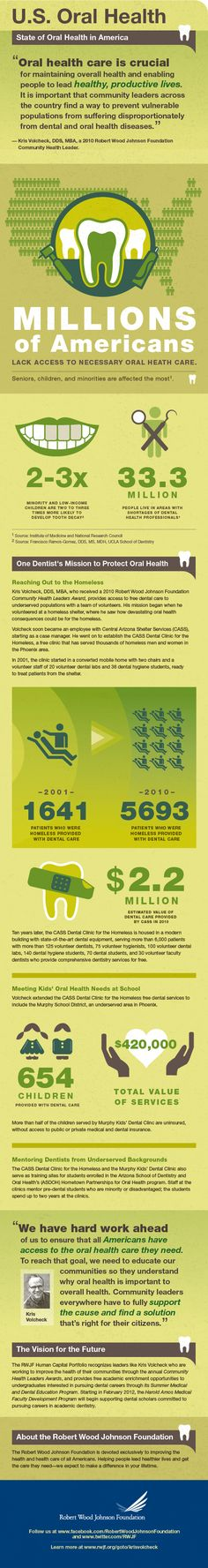 Infographic created on behalf of two clients – Robert Wood Johnson Foundation and U.S. Oral Health