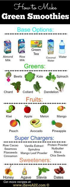 Green Smoothie Recipe combinations! I needed this!! My goal is to lose fat with green smoothies! Wish me luck!