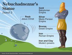 The Kingdom of earth as prophesied in Daniel