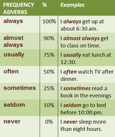 This chart provides a clear reference for teaching adverbs of frequency in English. The percentages are a great way to help students visualize what each word means and how to use it. I could have students fill in a pie chart for each word as an activity. English Grammar Test, English Vinglish, English Idioms, English Language Learning, English Writing, English Study, Teaching English, Grammar And Vocabulary, English Vocabulary Words