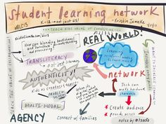 Student Learning Networks - Kristin Ziemeke at #BLC13