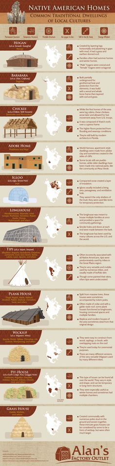 Native homes of the Americas